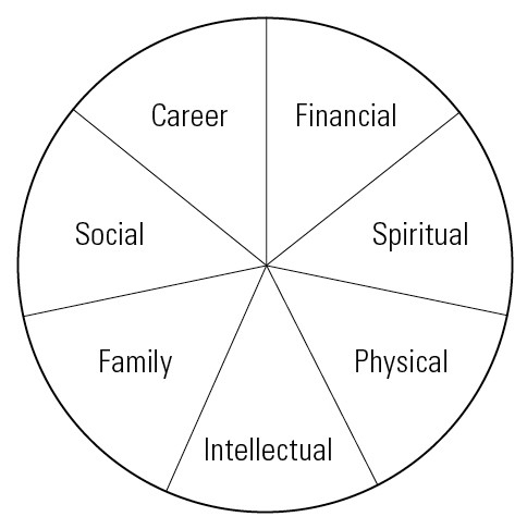 Zig Ziglar's Wheel of Life